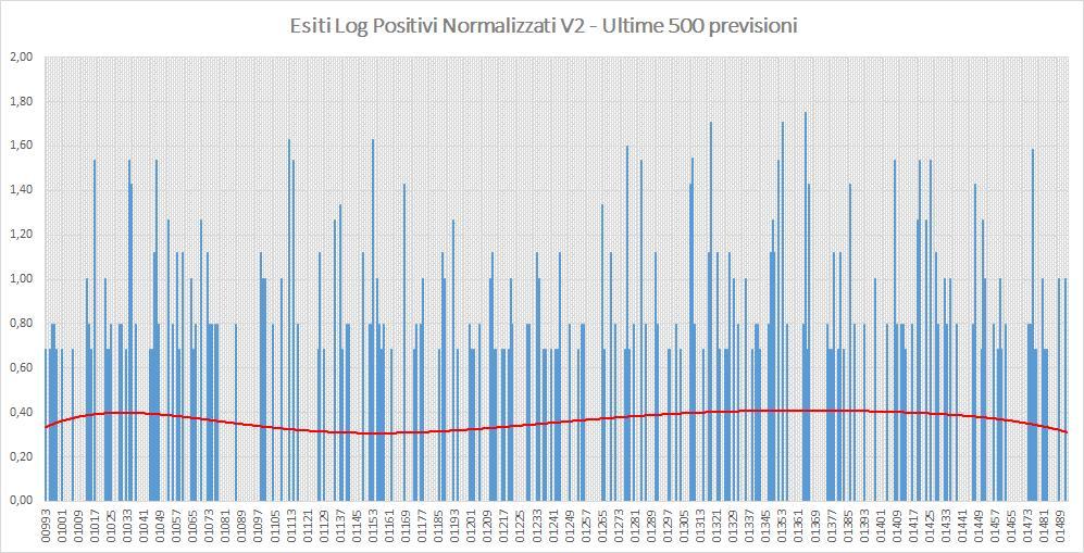 Andamento numero di vincite di tutte le sortite (log esiti positivi normalizzati) - Aggiornato all'estrazione precedente il 14 Settembre 2019
