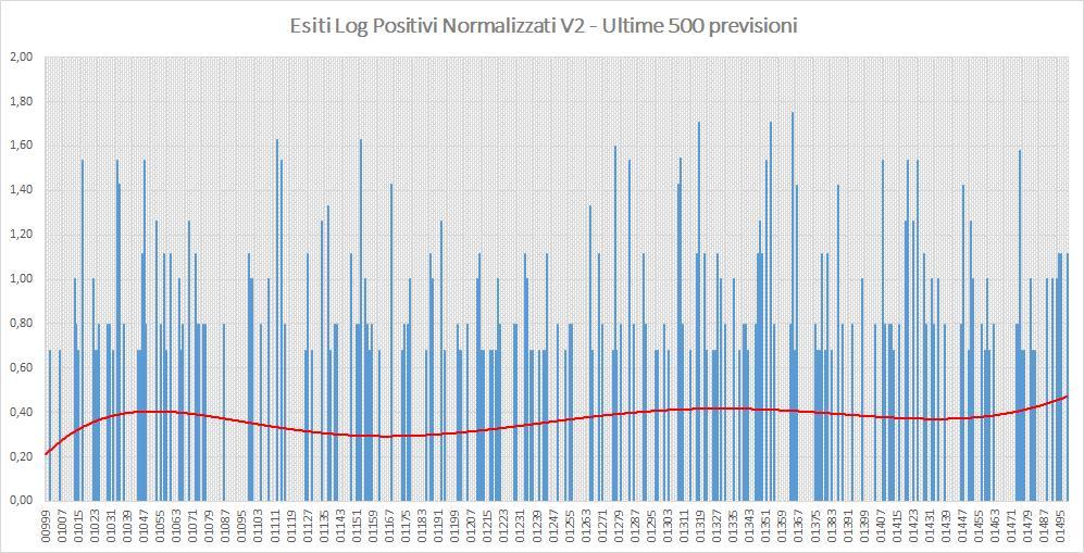Andamento numero di vincite di tutte le sortite (log esiti positivi normalizzati) - Aggiornato all'estrazione precedente il 19 Settembre 2019