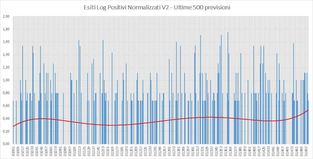 Andamento numero di vincite di tutte le sortite (log esiti positivi normalizzati) - Aggiornato all'estrazione precedente il 21 Settembre 2019