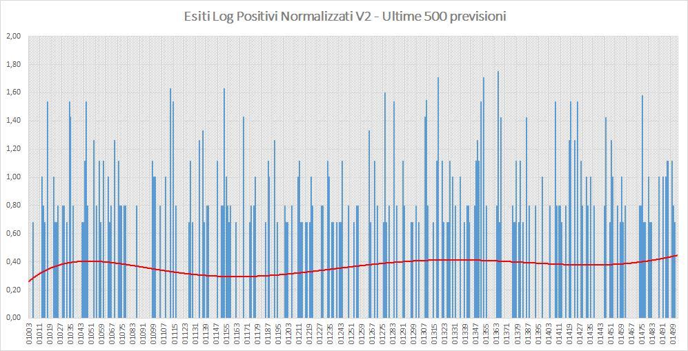 Andamento numero di vincite di tutte le sortite (log esiti positivi normalizzati) - Aggiornato all'estrazione precedente il 24 Settembre 2019
