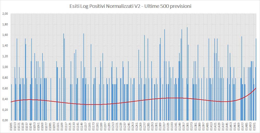 Andamento numero di vincite di tutte le sortite (log esiti positivi normalizzati) - Aggiornato all'estrazione precedente il 26 Settembre 2019