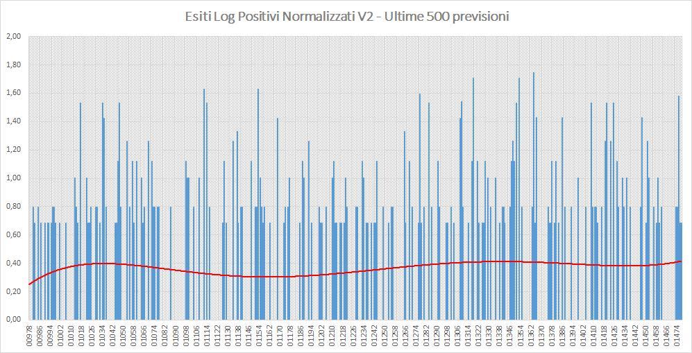 Andamento numero di vincite di tutte le sortite (log esiti positivi normalizzati) - Aggiornato all'estrazione precedente il 3 Settembre 2019