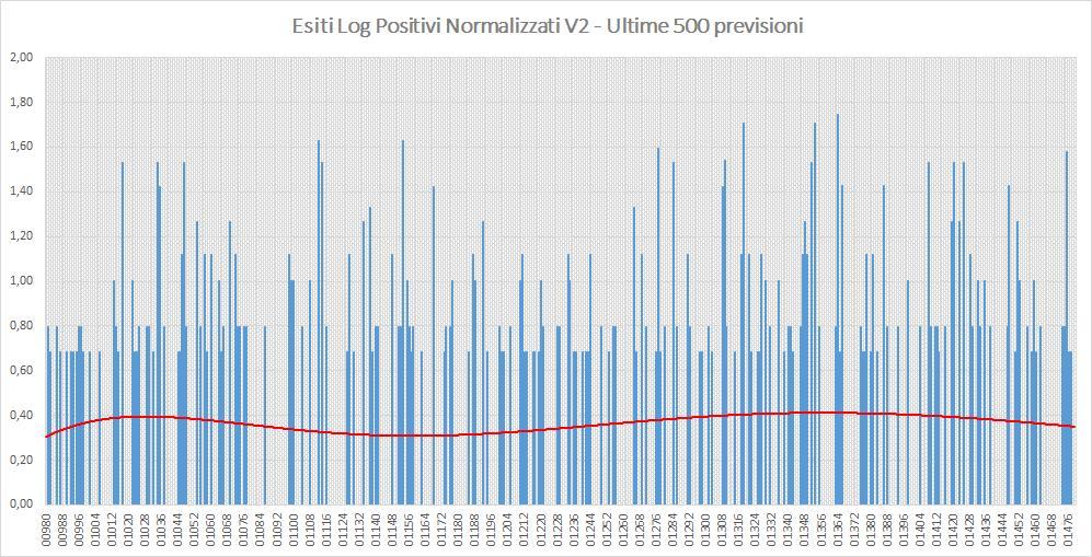 Andamento numero di vincite di tutte le sortite (log esiti positivi normalizzati) - Aggiornato all'estrazione precedente il 5 Settembre 2019