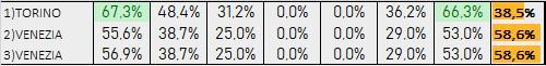Percentuali Previsione 100919