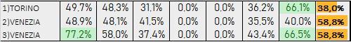 Percentuali Previsione 120919
