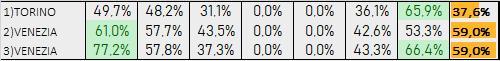 Percentuali Previsione 140919