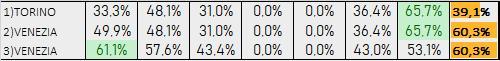 Percentuali Previsione 170919