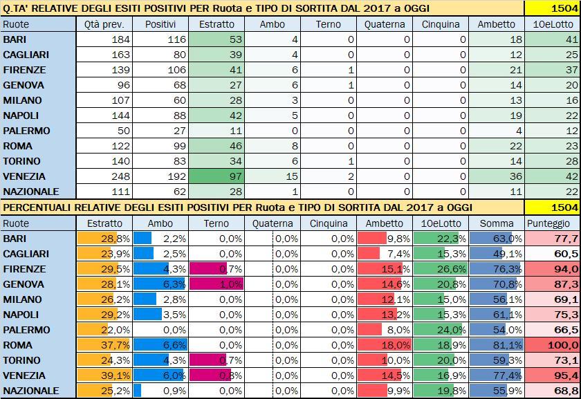 Performance per Ruota - Percentuali relative aggiornate all'estrazione precedente il 26 Settembre 2019
