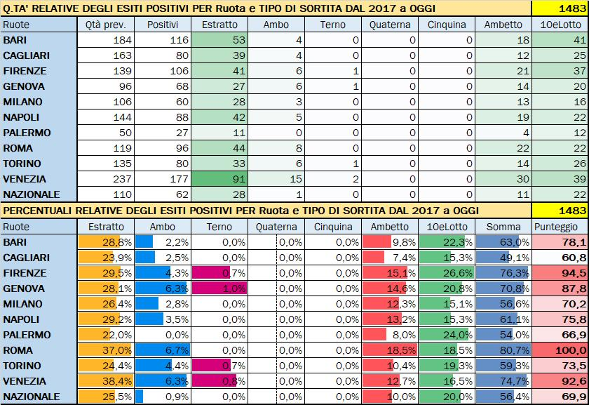 Performance per Ruota - Percentuali relative aggiornate all'estrazione precedente il 7 Settembre 2019