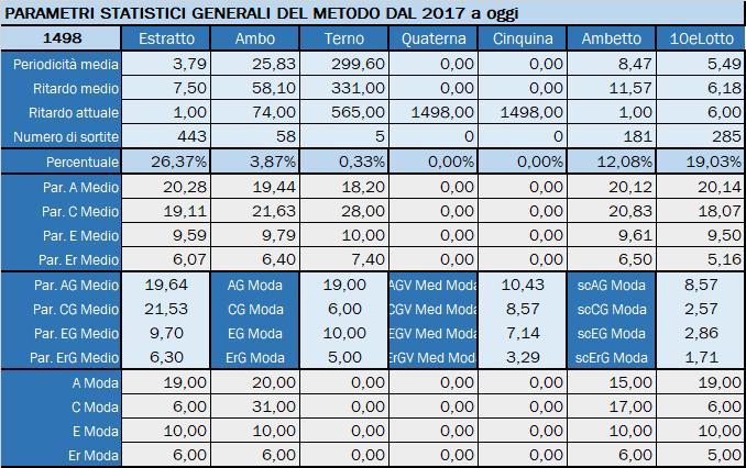 Tabella Riepilogativa parametri statistici aggiornata all'estrazione precedente il 19 Settembre 2019