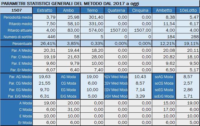 Tabella Riepilogativa parametri statistici aggiornata all'estrazione precedente il 28 Settembre 2019