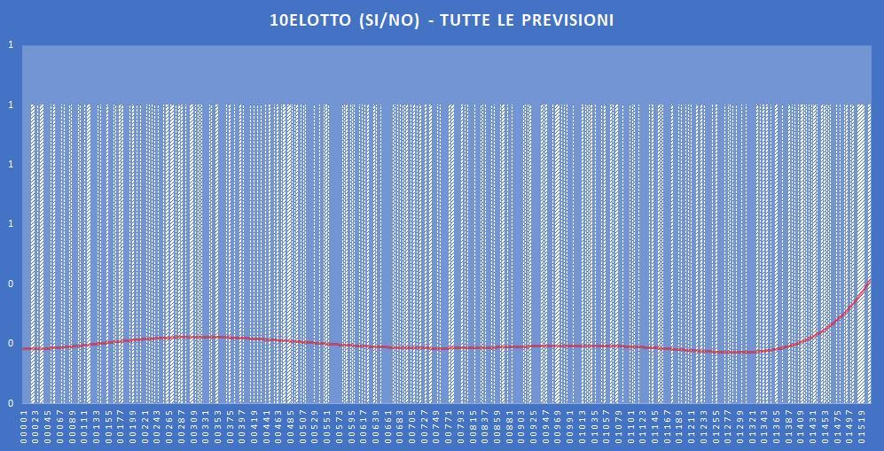 10eLotto (si-no)- aggiornato all'estrazione precedente il 29 Ottobre 2019