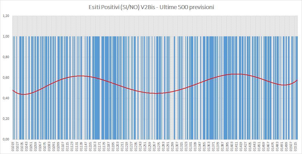 Andamento numero di vincite di tutte le sortite (esiti positivi V2BIS) - Aggiornato all'estrazione precedente il 10 Ottobre 2019