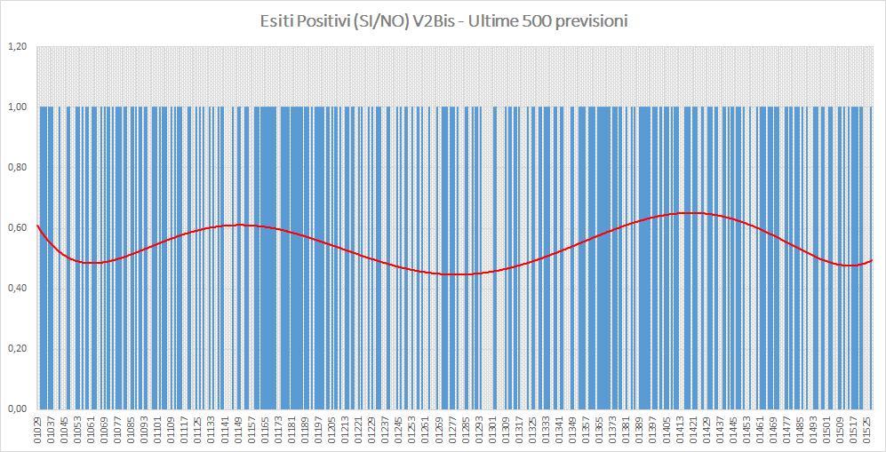 Andamento numero di vincite di tutte le sortite (esiti positivi V2BIS) - Aggiornato all'estrazione precedente il 19 Ottobre 2019