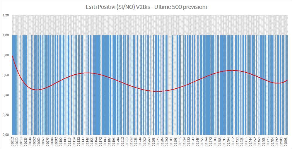 Andamento numero di vincite di tutte le sortite (esiti positivi V2BIS) - Aggiornato all'estrazione precedente il 3 Ottobre 2019