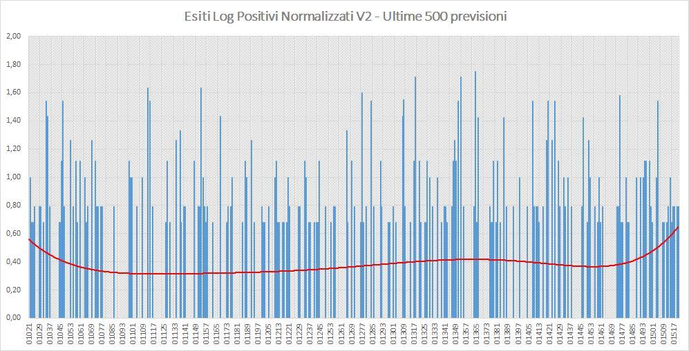 Andamento numero di vincite di tutte le sortite (log esiti positivi normalizzati) - Aggiornato all'estrazione precedente il 12 Ottobre 2019