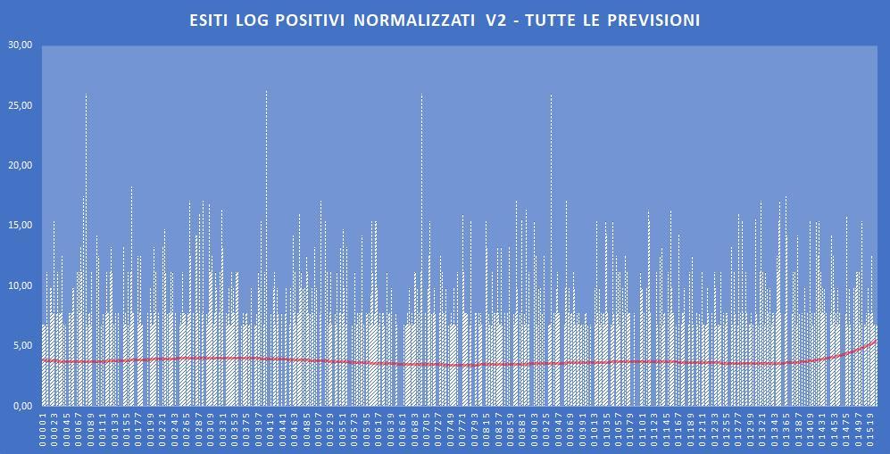 Andamento numero di vincite di tutte le sortite (log esiti positivi normalizzati) - Aggiornato all'estrazione precedente il 22 Ottobre 2019