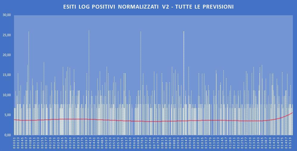 Andamento numero di vincite di tutte le sortite (log esiti positivi normalizzati) - Aggiornato all'estrazione precedente il 24 Ottobre 2019
