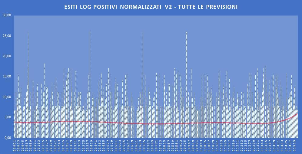 Andamento numero di vincite di tutte le sortite (log esiti positivi normalizzati) - Aggiornato all'estrazione precedente il 31 Ottobre 2019