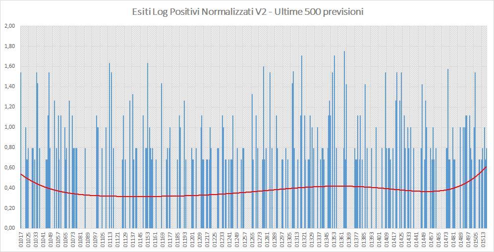 Andamento numero di vincite di tutte le sortite (log esiti positivi normalizzati) - Aggiornato all'estrazione precedente il 8 Ottobre 2019