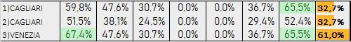 Percentuali Previsione 051019
