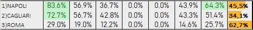 Percentuali Previsione 121019