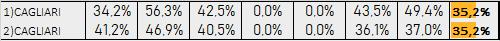 Percentuali Previsione 221019