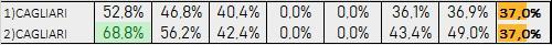 Percentuali Previsione 261019