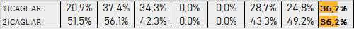 Percentuali Previsione 311019