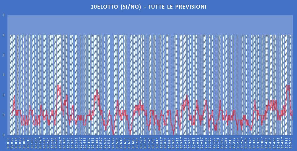 10eLotto (si-no)- aggiornato all'estrazione precedente il 23 Novembre 2019