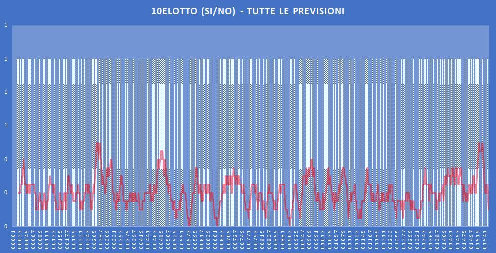 10eLotto (si-no)- aggiornato all'estrazione precedente il 26 Novembre 2019