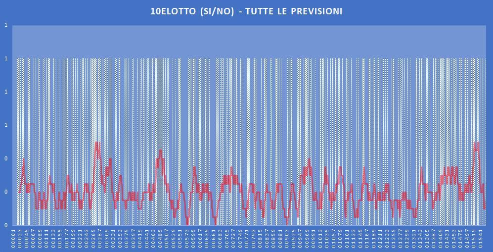 10eLotto (si-no)- aggiornato all'estrazione precedente il 28 Novembre 2019