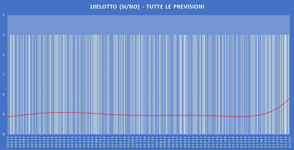 10eLotto (si-no)- aggiornato all'estrazione precedente il 5 Novembre 2019