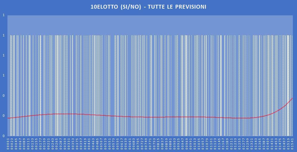 10eLotto (si-no)- aggiornato all'estrazione precedente il 9 Novembre 2019