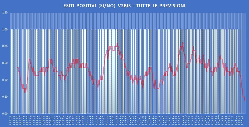 Andamento numero di vincite di tutte le sortite (esiti positivi V2BIS) - Aggiornato all'estrazione precedente il 19 Novembre 2019