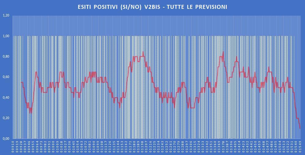 Andamento numero di vincite di tutte le sortite (esiti positivi V2BIS) - Aggiornato all'estrazione precedente il 21 Novembre 2019