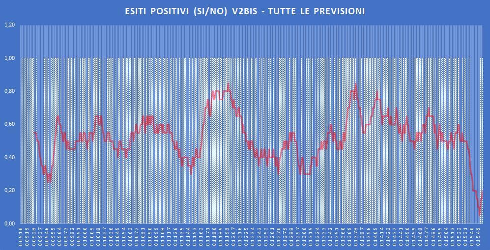 Andamento numero di vincite di tutte le sortite (esiti positivi V2BIS) - Aggiornato all'estrazione precedente il 26 Novembre 2019