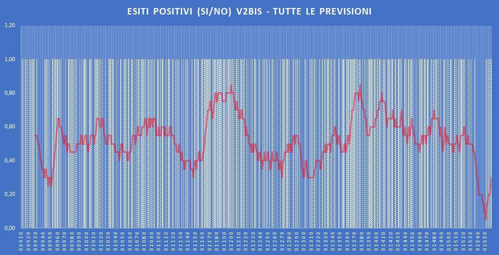Andamento numero di vincite di tutte le sortite (esiti positivi V2BIS) - Aggiornato all'estrazione precedente il 28 Novembre 2019