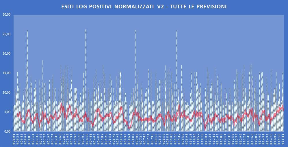 Andamento numero di vincite di tutte le sortite (log esiti positivi normalizzati) - Aggiornato all'estrazione precedente il 16 Novembre 2019