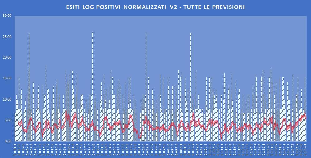 Andamento numero di vincite di tutte le sortite (log esiti positivi normalizzati) - Aggiornato all'estrazione precedente il 19 Novembre 2019