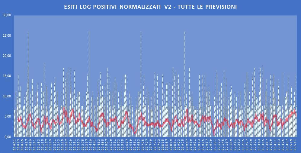 Andamento numero di vincite di tutte le sortite (log esiti positivi normalizzati) - Aggiornato all'estrazione precedente il 21 Novembre 2019