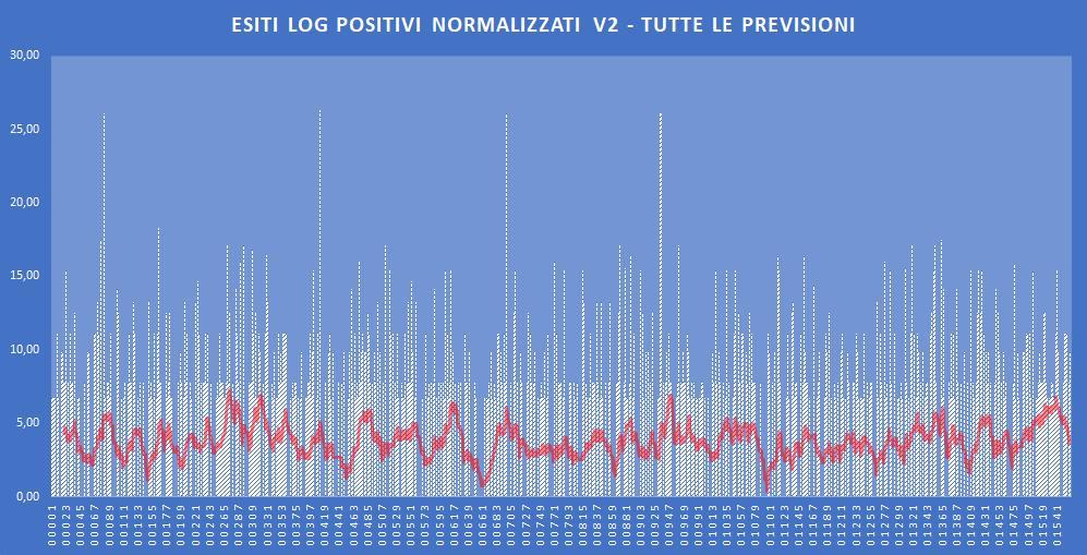 Andamento numero di vincite di tutte le sortite (log esiti positivi normalizzati) - Aggiornato all'estrazione precedente il 30 Novembre 2019