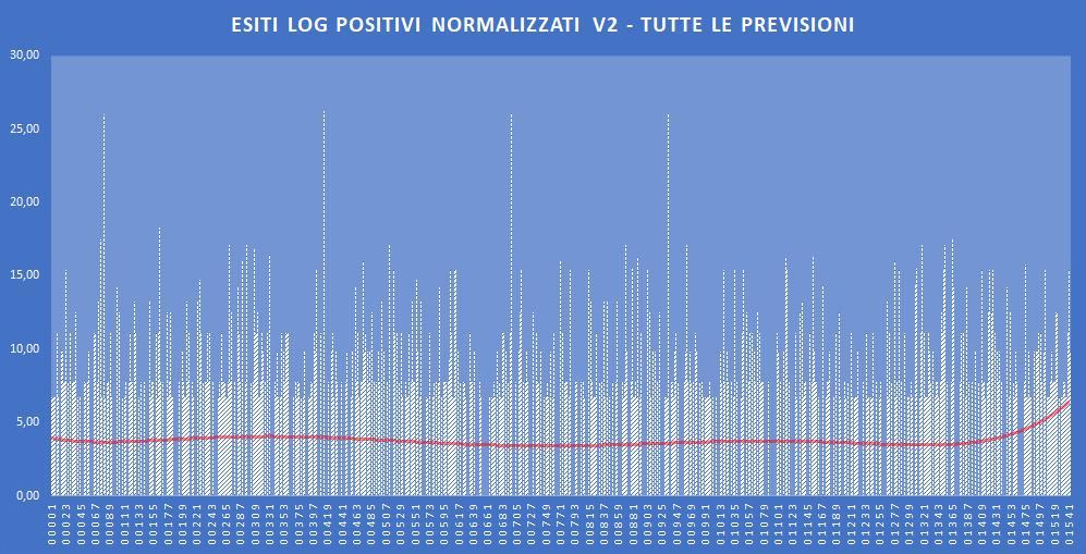Andamento numero di vincite di tutte le sortite (log esiti positivi normalizzati) - Aggiornato all'estrazione precedente il 7 Novembre 2019