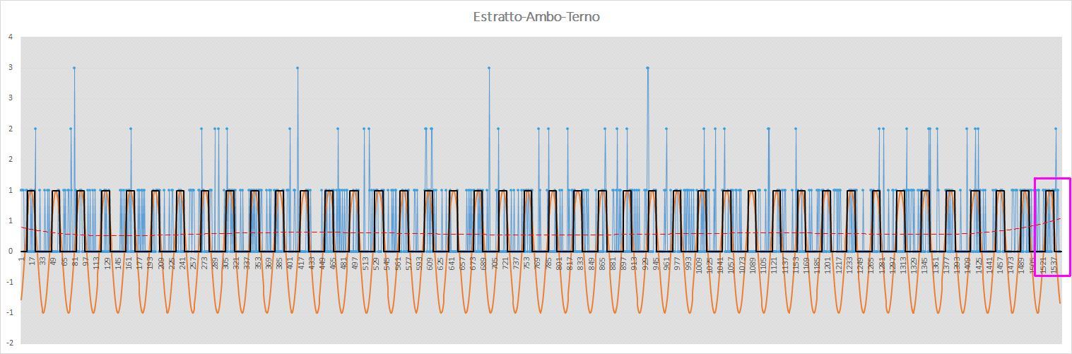 Interpolazione sinusoidale dei massimi per esiti positivi sortite Estratto Ambo Terno - Situazione Precedente il 28 Novembre 2019