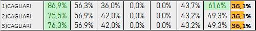 Percentuali Previsione 211119