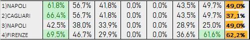 Percentuali Previsione 261119
