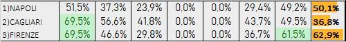 Percentuali Previsione 281119