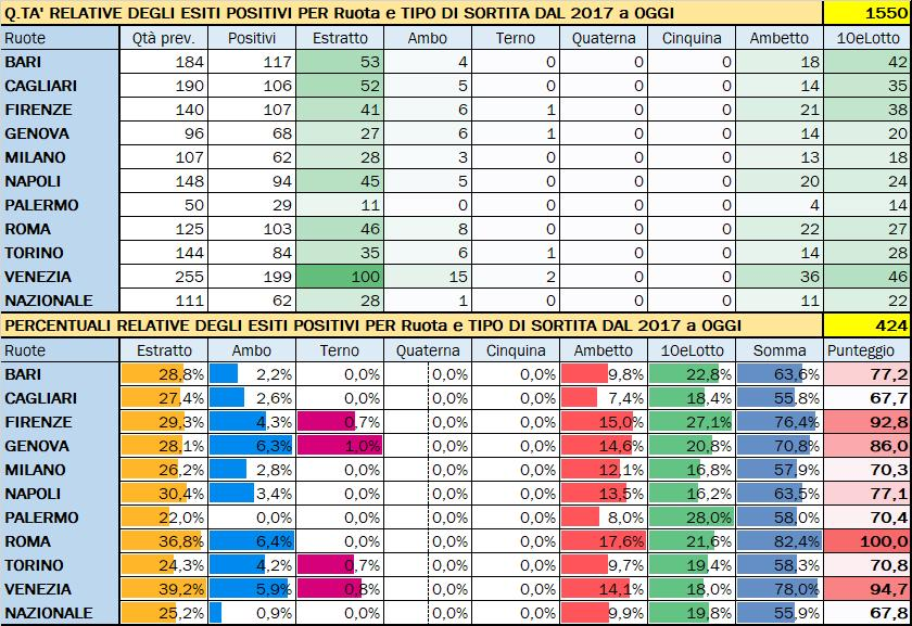 Performance per Ruota - Percentuali relative aggiornate all'estrazione precedente il 21 Novembre 2019