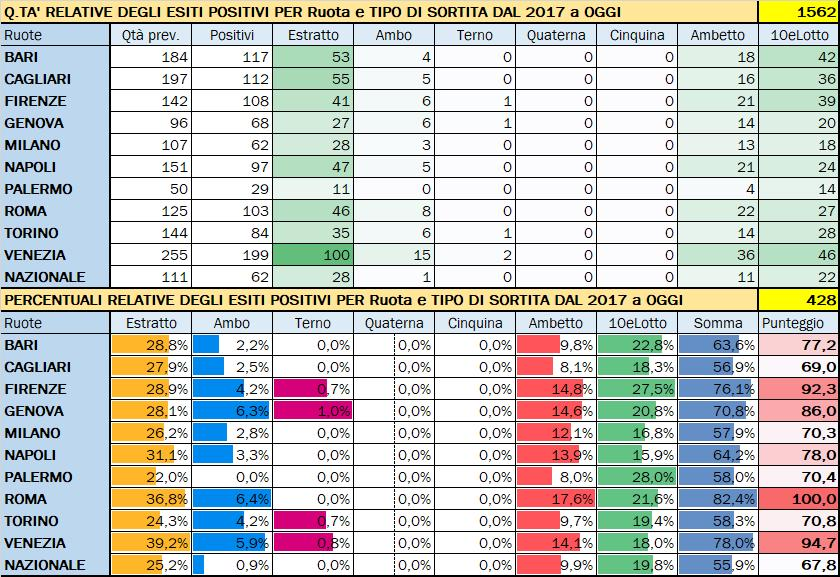Performance per Ruota - Percentuali relative aggiornate all'estrazione precedente il 30 Novembre 2019