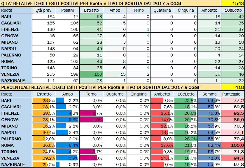 Performance per Ruota - Percentuali relative aggiornate all'estrazione precedente il 9 Novembre 2019